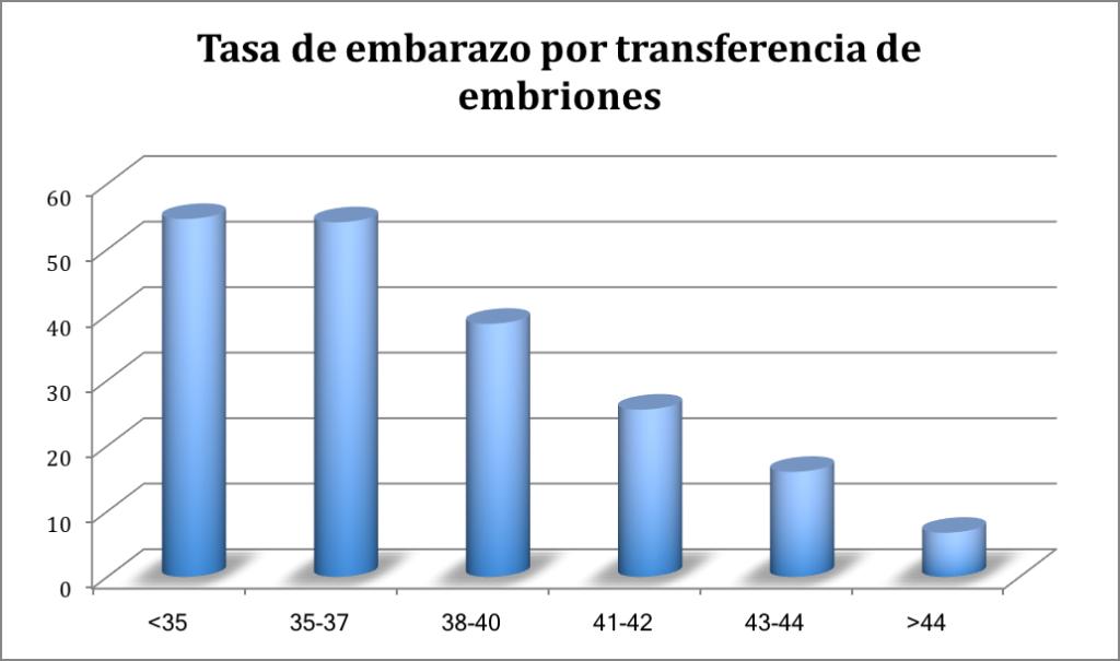 Estadísticas FIV
