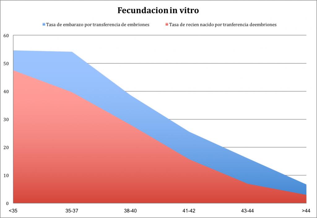 Estadísticas con semen de donante